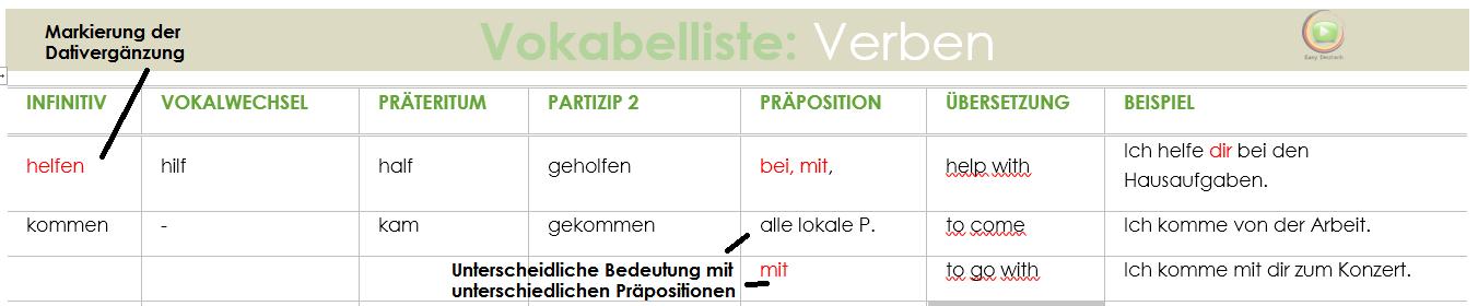 Deutsch Tipps Grammatik lernen