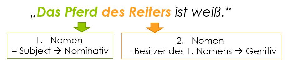 Der genitiv verwendung und deklination deutsche f lle for Wegen dativ oder genitiv