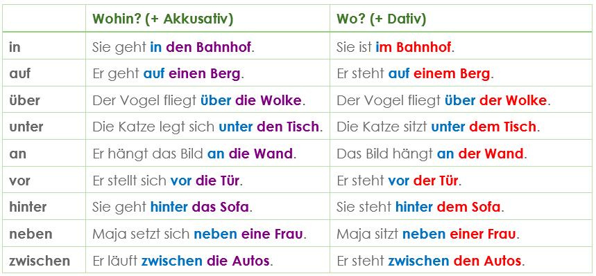 Wechselpr positionen grammatik einfach und for Nach akkusativ oder dativ