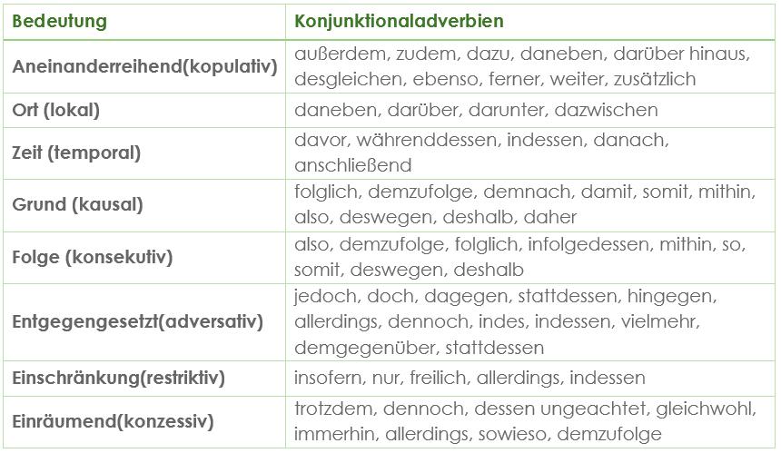 Konjunktionaladverbien | Grammatik | Unkomplizierte Erklärung ...