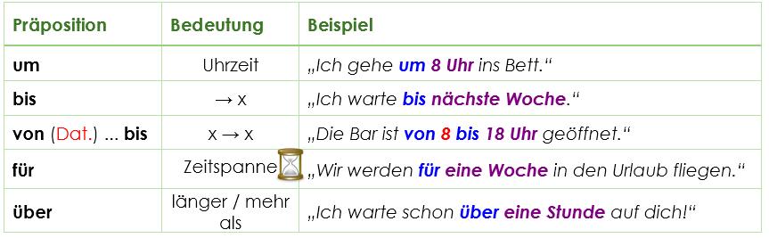 Temporale pr positionen grammatik einfache und for Prapositionen mit akkusativ