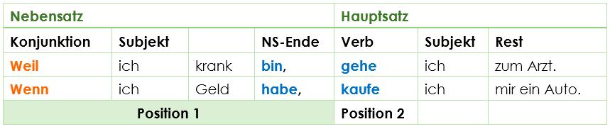 nebenstze wortstellung ns hs - Infinitivsatze Beispiele