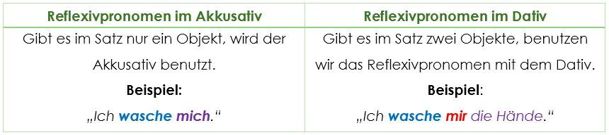 Echte und unrechte reflexive verben grammatik einfache for Nach akkusativ oder dativ