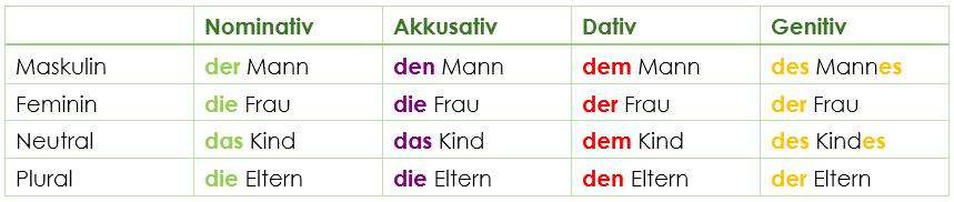 Bestimmter Und Unbestimmter Artikel Deutsch Lernen Online