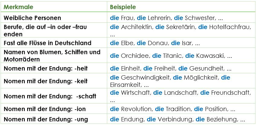 Genus - maskulin/feminin/neutral - der, die oder das? | Grammatik ...