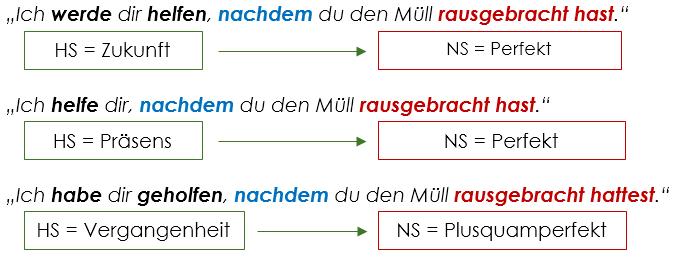 Temporalsätze Verwendung Konjunktionen Grammatik Easydeutsch