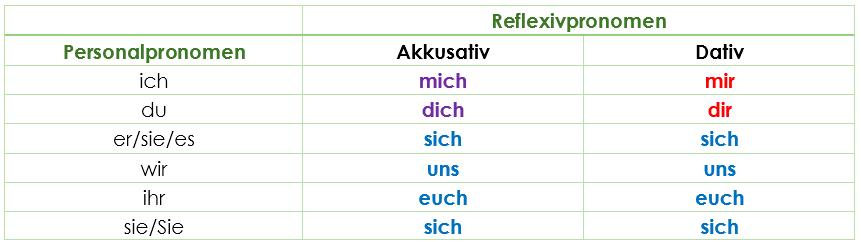 Echte und unrechte Reflexive Verben | Grammatik | Einfache Erklärung