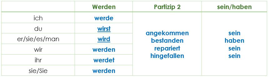 partizip 2 deutsch