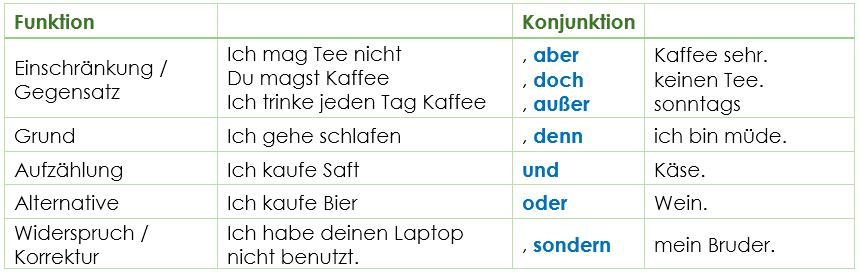 Deutsch Lernen Satze Mit Konjunktionen Youtube