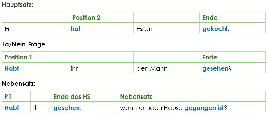 Perfekt Deutsche Zeitform Für Die Vergangenheit Grammatik