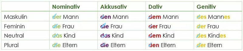 Endungen Adjektivdeklination_opt